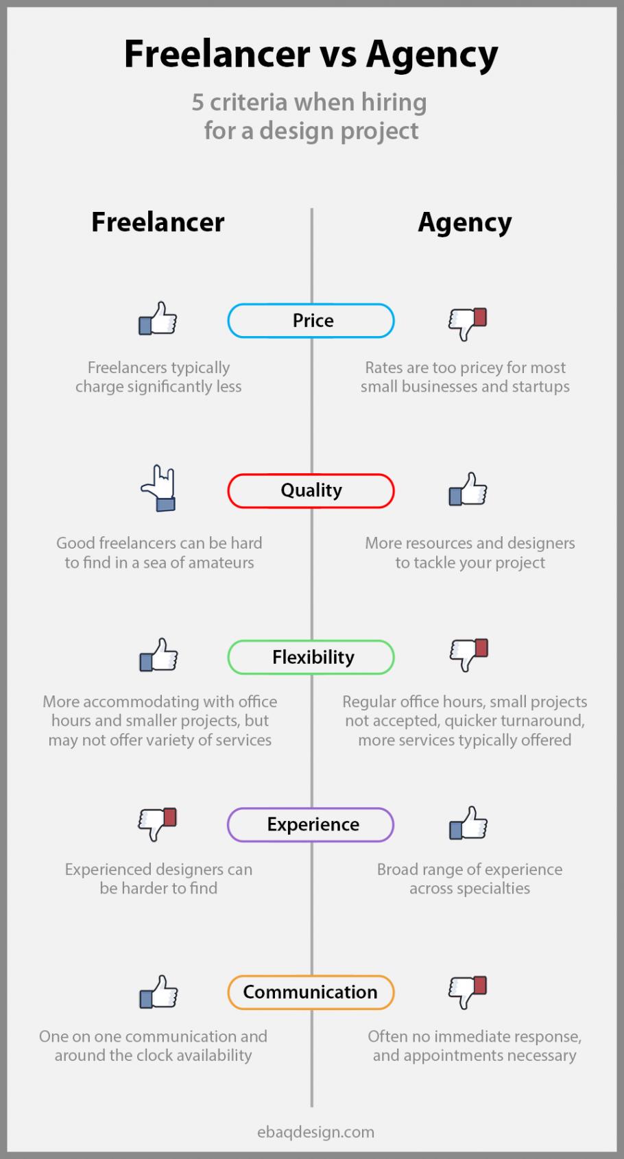 Hiring Freelancer vs Design Agency